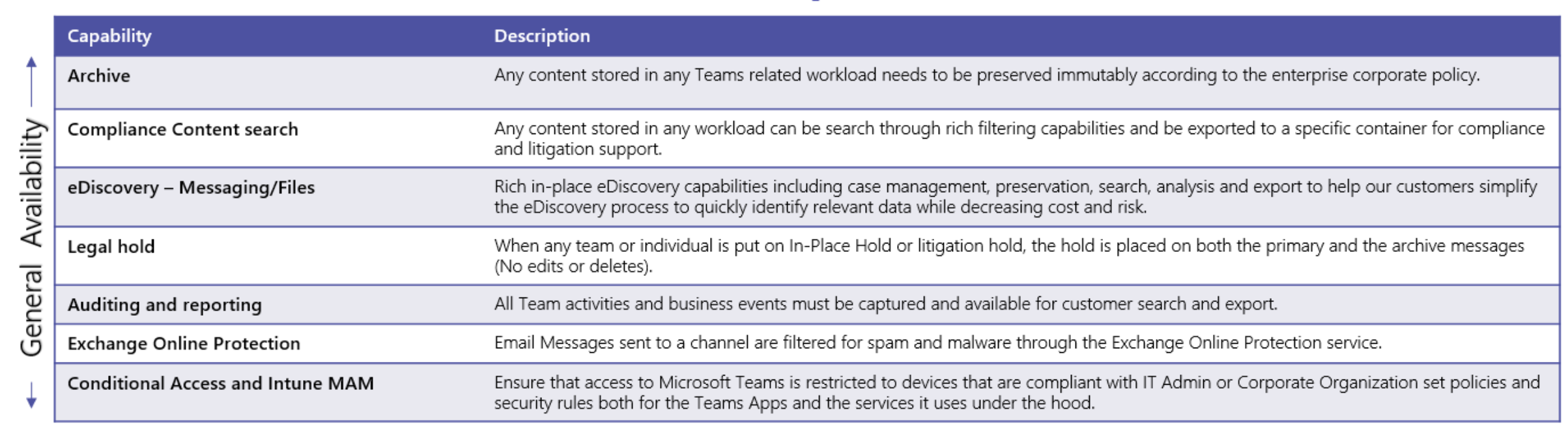 Office 365 security and compliance exchange online protection 02 - Top Features Of Microsoft Teams Information Protection In Office 365 Microsoft Tech Community