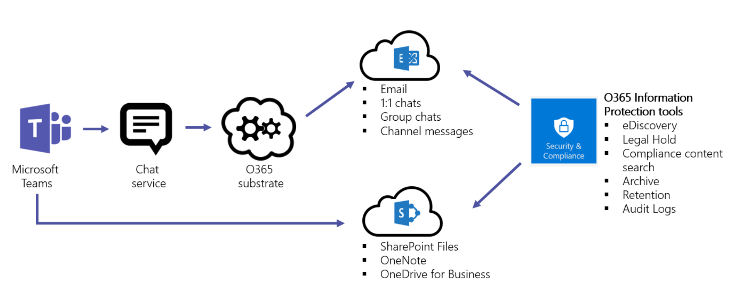 Top Features Of Microsoft Teams Amp Information Protection