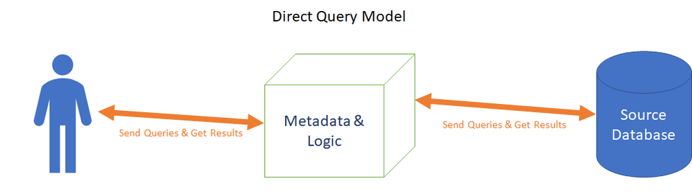 Direct Query Power BI Models store logic and metadata for reporting, but do not cache data from the source.