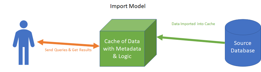 Import Power BI Models store logic and metadata for reporting, along with cached data from the source.