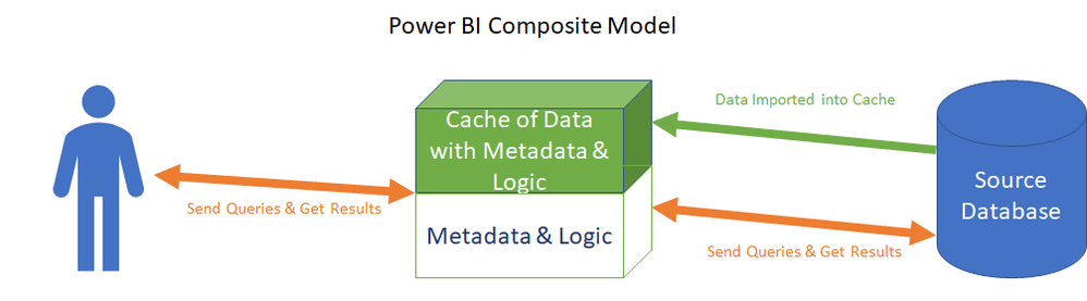 Composite Power BI Models store logic and metadata for reporting, along with caching some data from the source.