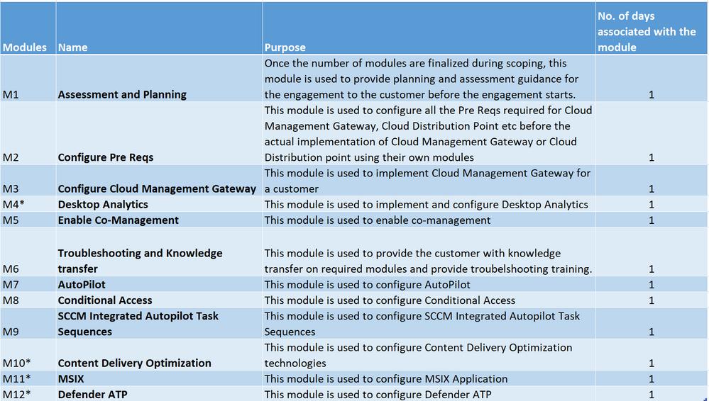 OA-IMDM Modules.PNG