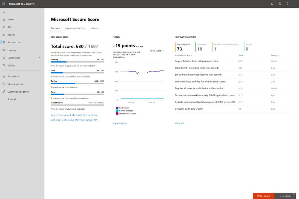 2019 - Microsoft 365 Security Center - Collaboration - Blog - Vibranium - Image 01 - Secure Score.PNG