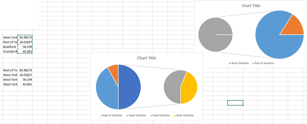 Pie Of Pie Chart Keeps Splitting One Category Into Two Microsoft