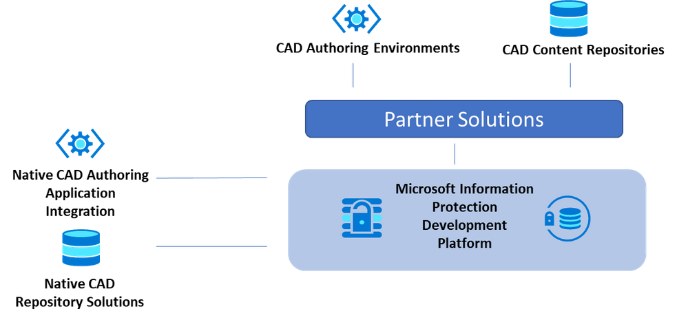 Figure 1 : Integration paradigms with CAD solutions