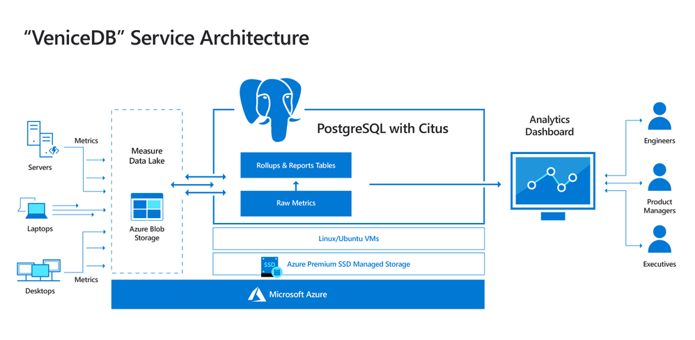 Diagram-of-VeniceDB-architecture-using-Postgres-and-Citus.png