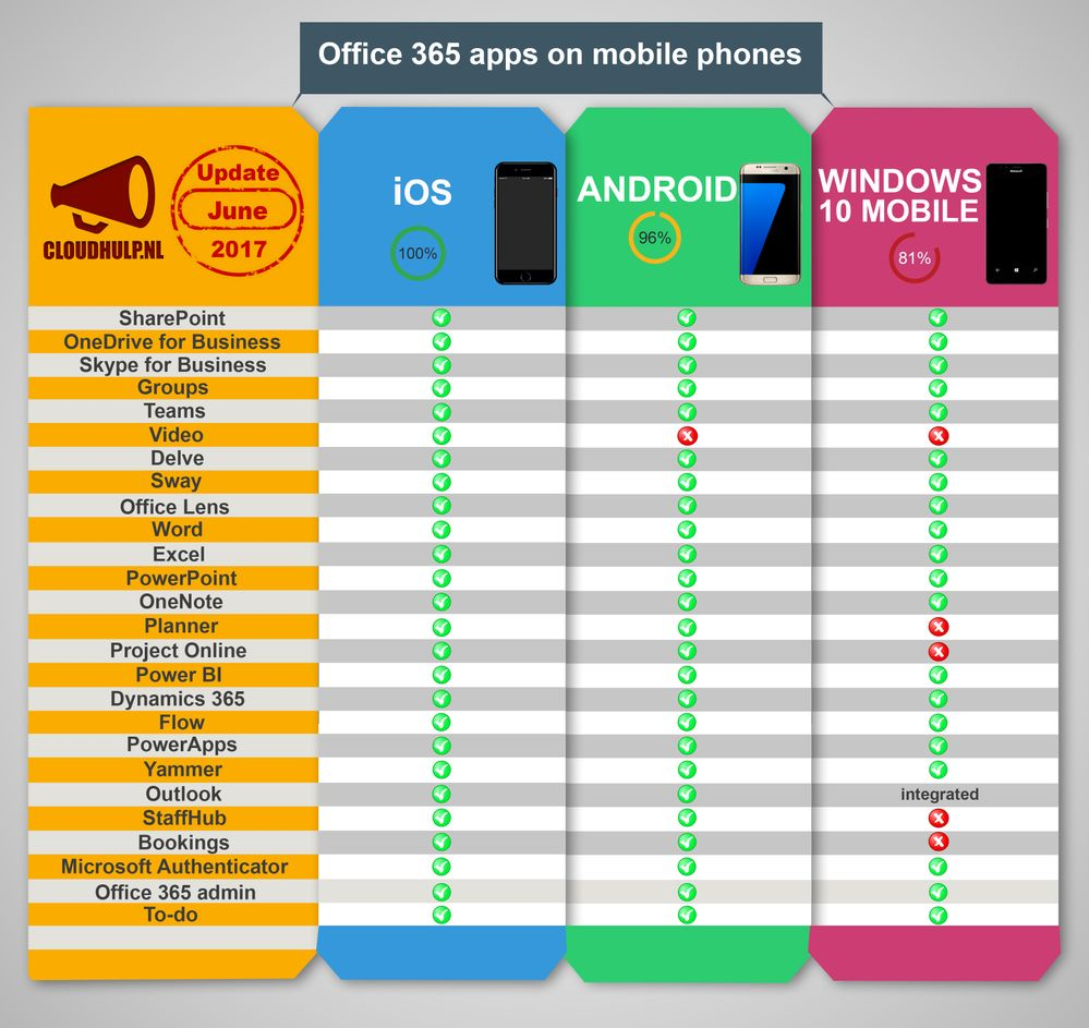 Office 365 apps on mobile devices - Infographic IOS, Android