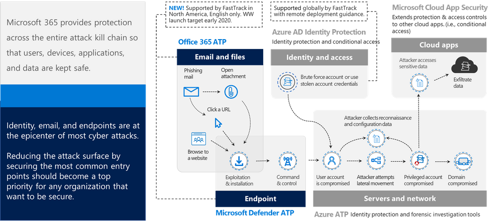 [UPDATED]  Introducing remote deployment guidance for Microsoft Defender ATP and Office 365 ATP