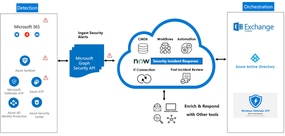 ServiceNow integration with the Microsoft Graph Security API