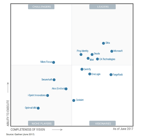 Azure Ad Makes The Quot Leader Quot Quadrant In Gartner S 2017