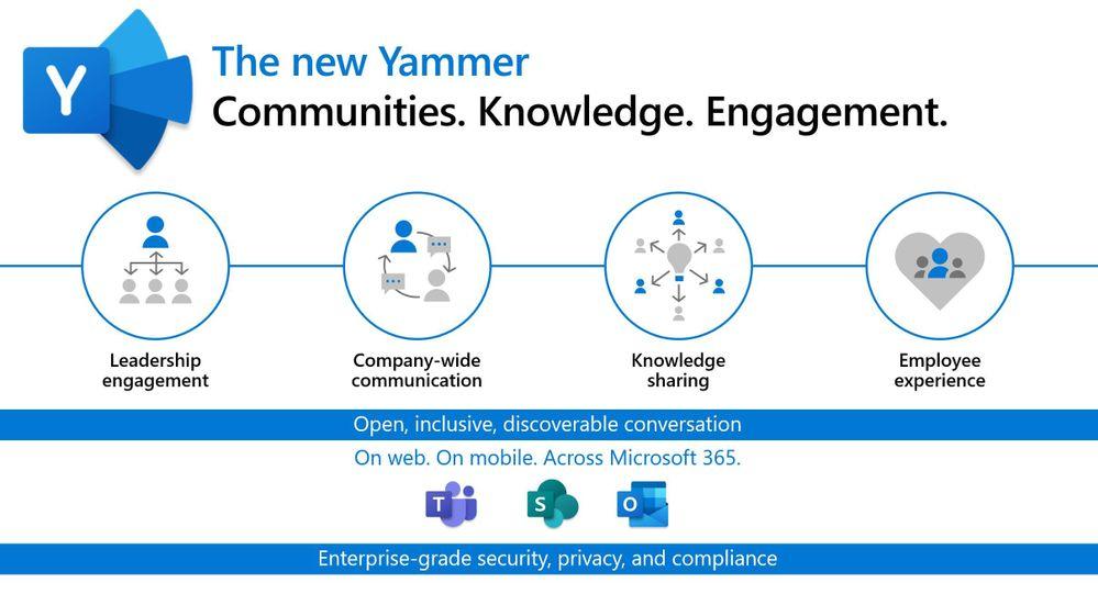 the new yammer slide.JPG