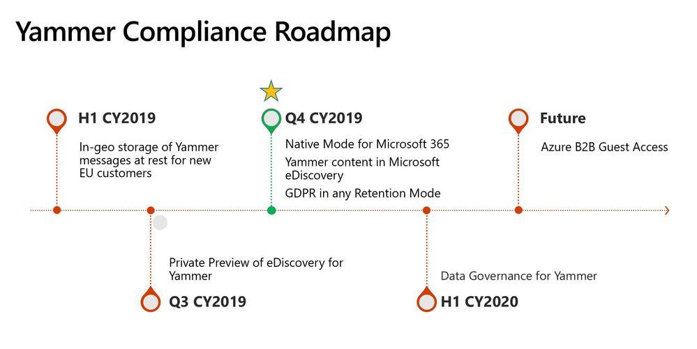 Complaince roadmap.JPG
