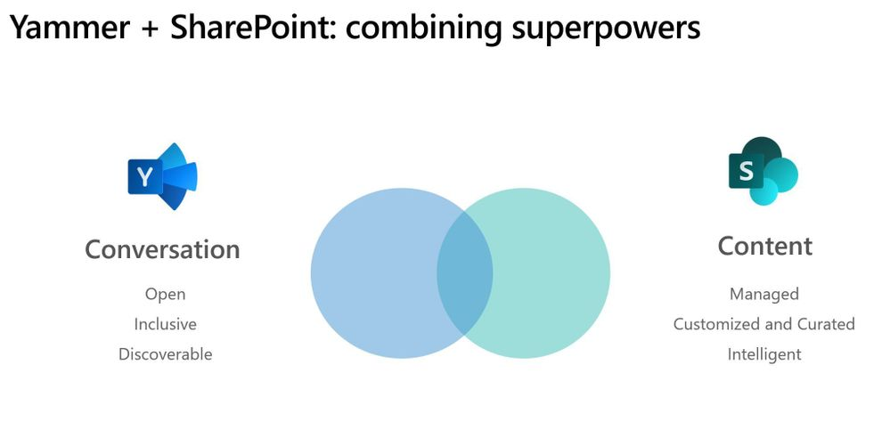 Yammer and sp superpowers.JPG