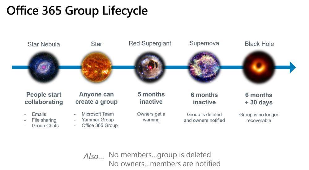 o365 group lifecycle.JPG