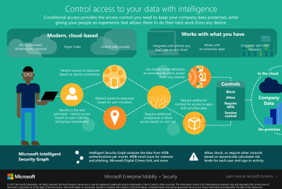 Control access to your data with intelligence.png