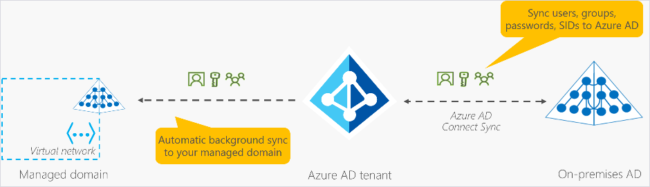 Overview of the architecture of Azure AD Domain Services..png