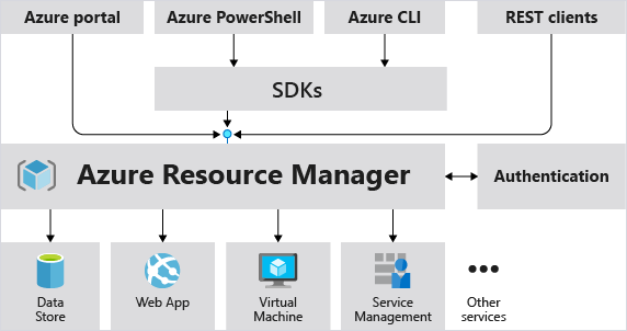 How the Azure Resource Manager model plays a role in handling Azure requests..png