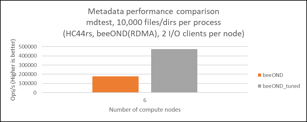 Fig6-BeeONDmetadata.png