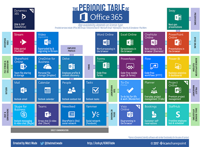 Periodic Table of Office 365 with Forms 700px.png