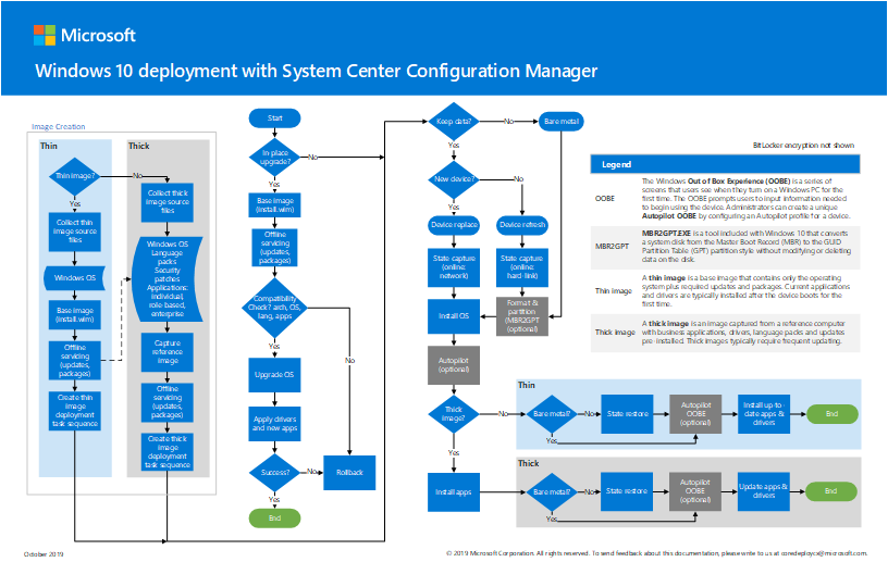 windows10-deployment-config-manager.png