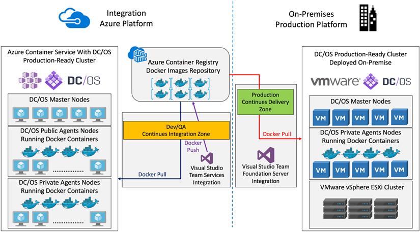 Mesosphere Dcos Azure Docker Vmware And Everything