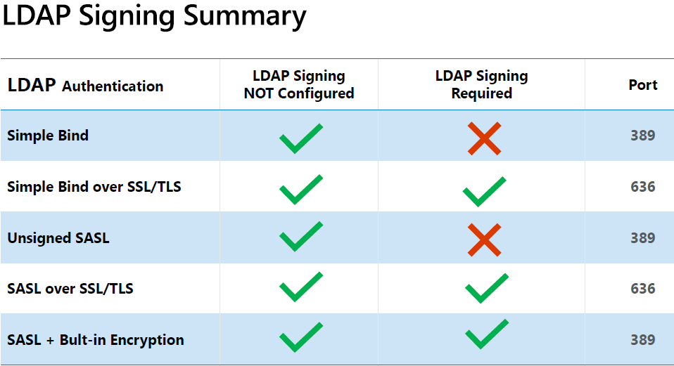 Bildergebnis für 2020 LDAP channel binding and LDAP signing requirement for Windows