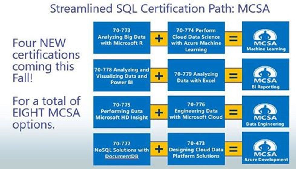 sql server certifications - microsoft tech community - 36226