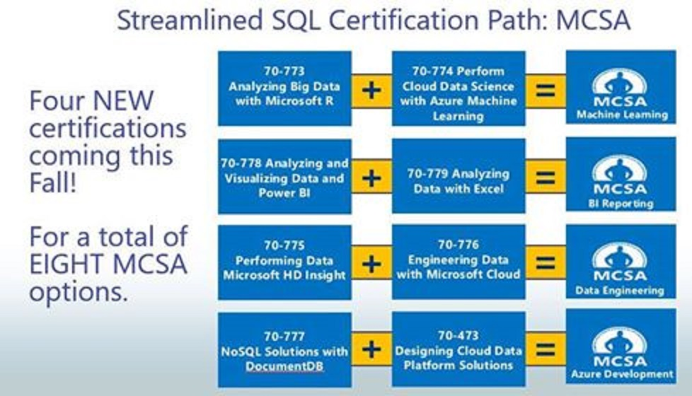 Sql Server Certifications Microsoft Tech Community 36226