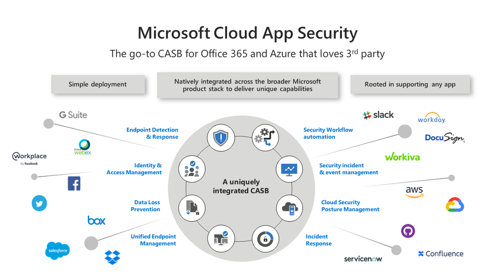 Top CASB use cases to boost your cloud security strategy.png