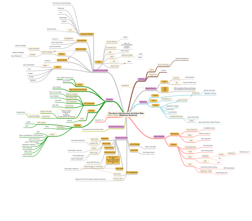 The Infrastructure Architect Map