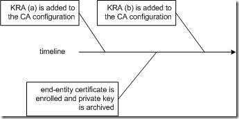 Understanding Key Archival