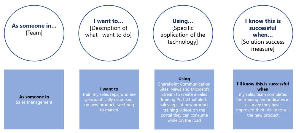Scenario framework