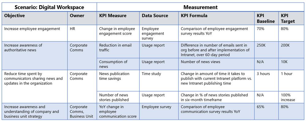 Measurement framework example