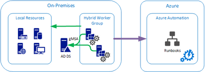 How to use Group Managed Service Accounts (gMSA) in Azure Automation Hybrid Worker