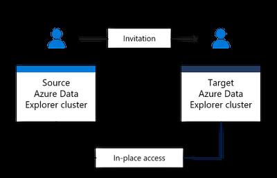 Azure-data-share.png