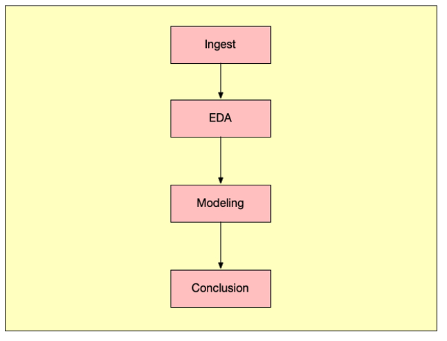 Datascienceworkflow.PNG