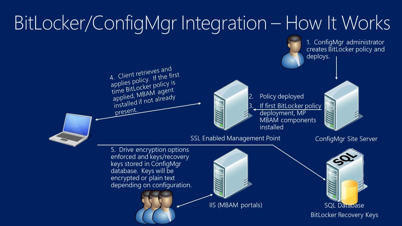 Video Tutorial: BitLocker integration in Configuration Manager current branch