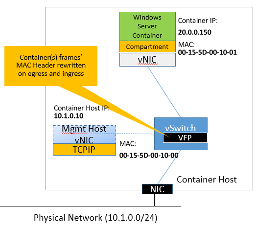 L2bridge Container Networking
