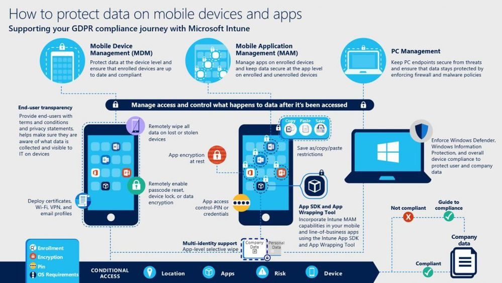 GDPR-Intune-Infographic-1024x577.jpg