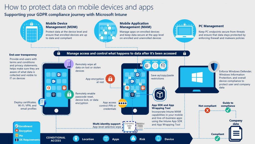 How Microsoft Ems Can Support You In Your Journey To Eu