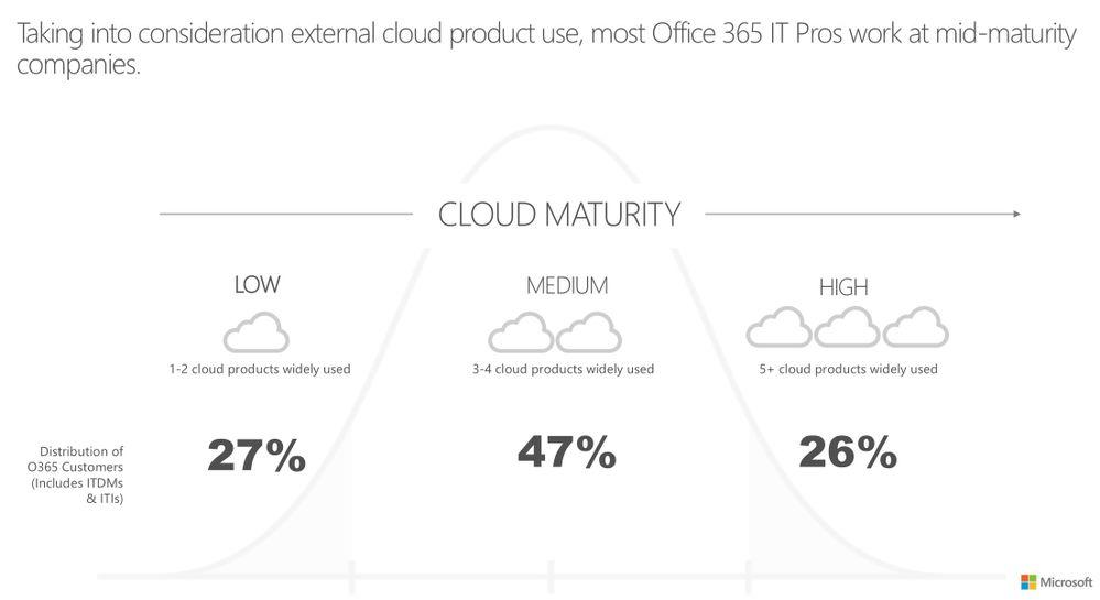 CloudMaturityModel.jpg