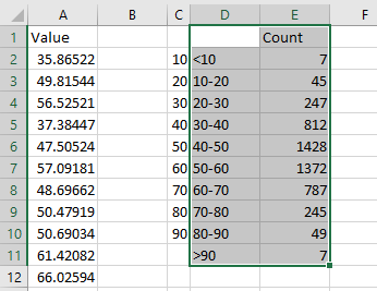 A FREQUENCY function produces the results in column E.