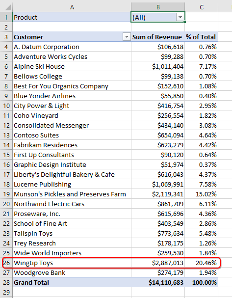A pivot table showing revenue by customer.
