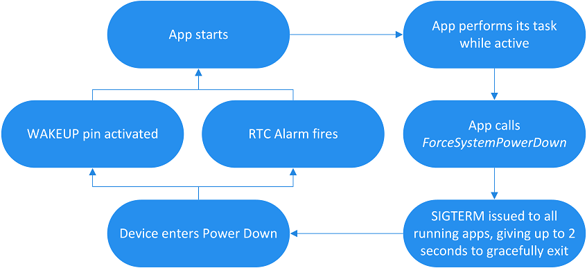 The typical lifecycle flow for an app that uses Power Down