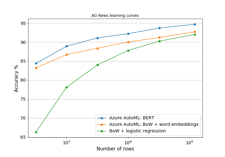 Figure 1: Learning curves in for bag of words style features vs BERT features for the AG News dataset.