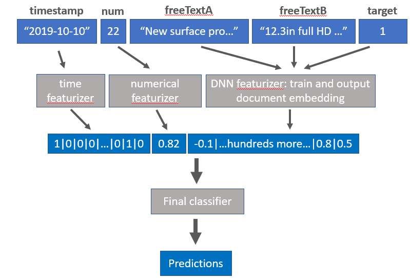 Figure 2.  How a dataset with columns of data consisting of a timestamp, a count of some sort, two text columns, and class labels get featurized by BERT in Azure Automlated ML.  The blue blocks represents the data, which starts out as the raw inputs, and eventually get transformed into predictions, and the gray elements represent the machine learning pipeline.