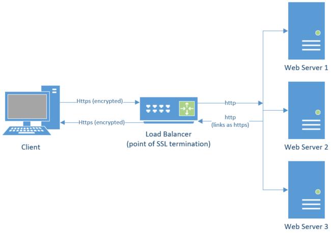SharePoint SSL Offloading Request