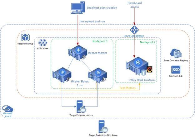 JMeter architecture on Azure