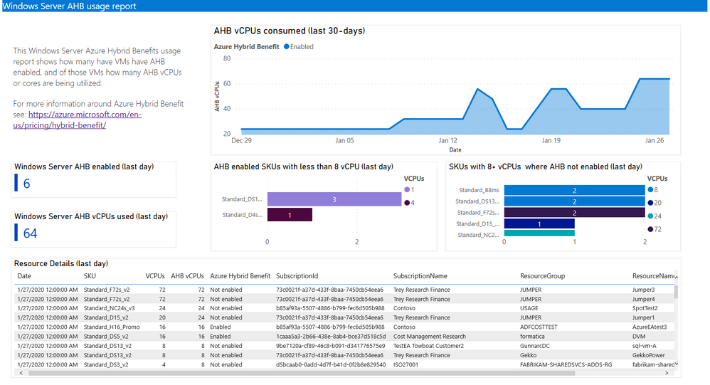 Azure Hybrid Benefits - Cost Management PowerBI Dashboard