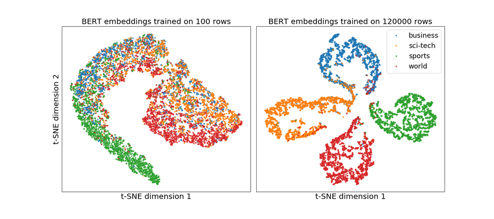 Figure 3: BERT document embeddings (coming the final hidden state of the special [CLS] token).  Note there is not much structure when BERT is trained on small fraction of a four class dataset, but on the full dataset the four classes are clearly present.